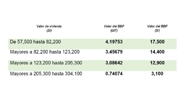 Bono del Buen Pagador - se podrá aplicar a viviendas de hasta 304 100 - rangos